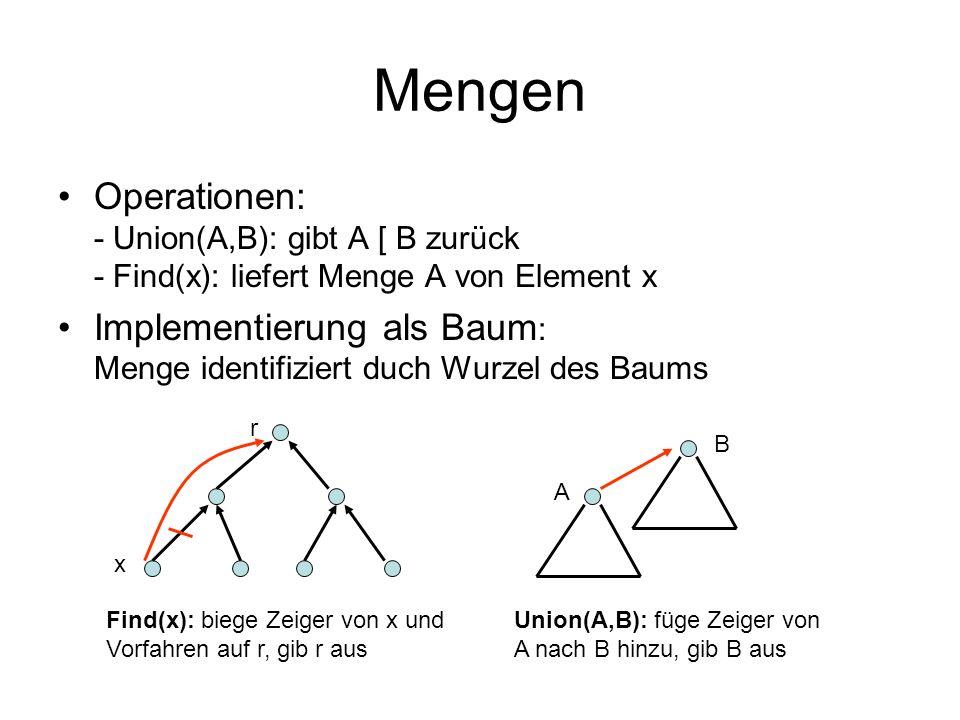 Mengen Operationen: - Union(A,B): gibt A [ B zurück - Find(x): liefert Menge A von Element x.
